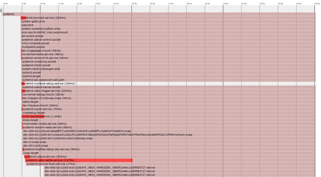 Ver tiempo de carga del sistema con Systemd